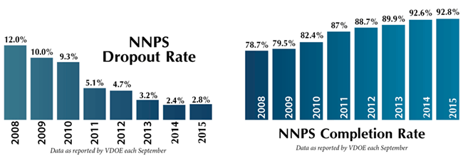 Dropout Rate and Completion Rate